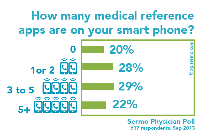 physicians using medical apps