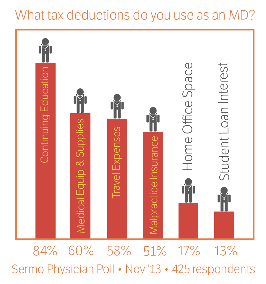 physicians and tax deductions doctor data