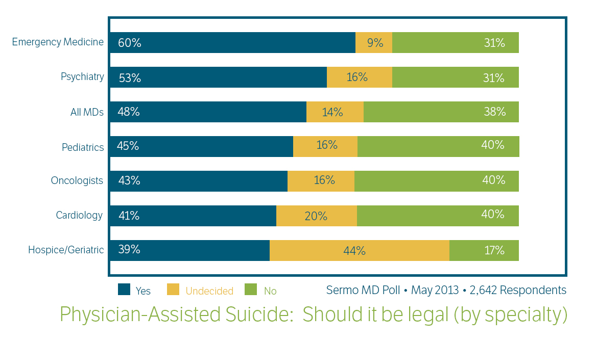 Argument in Favor of Euthanasia or Physician Assisted Suicide (Annotated Bibliography Included)