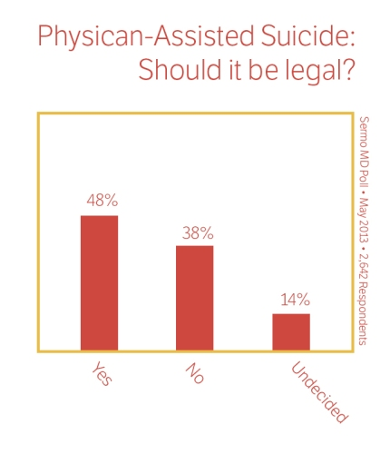 why should assisted suicide be legalized essay should be legalized for physician to let assist terminally