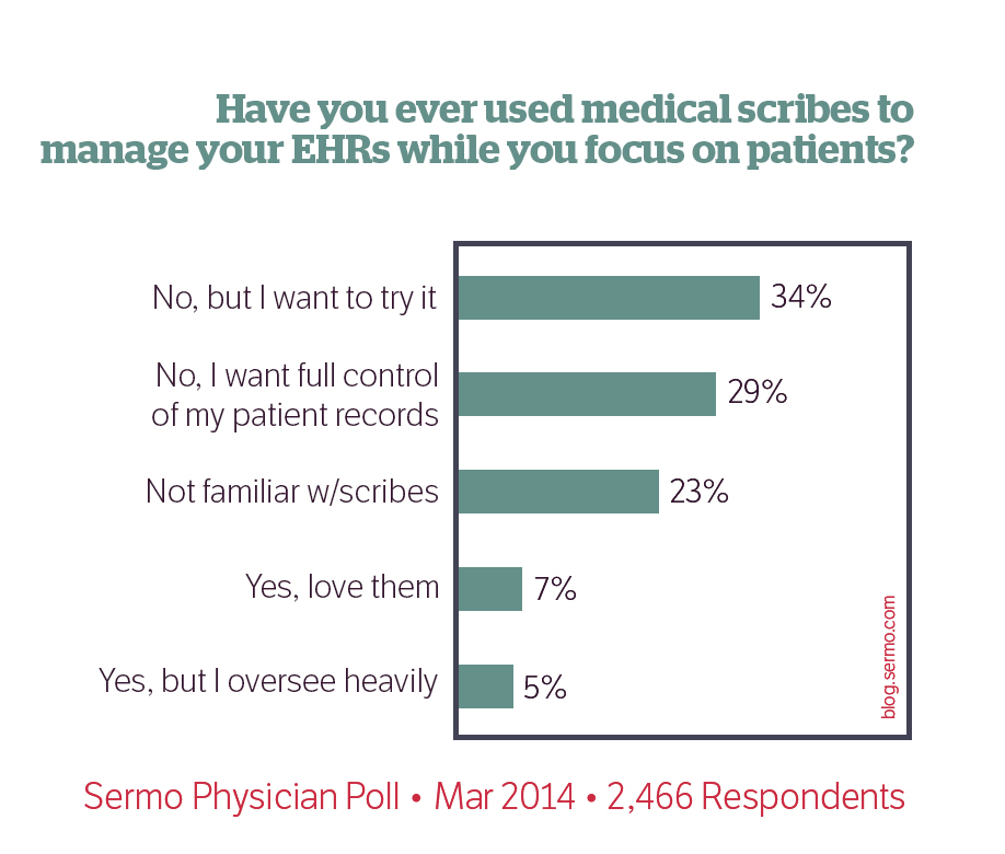 Sermo Polls | Doctor Data | Page 5