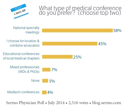 medical conferences, physician conferences