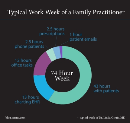 how a doctor spends his time